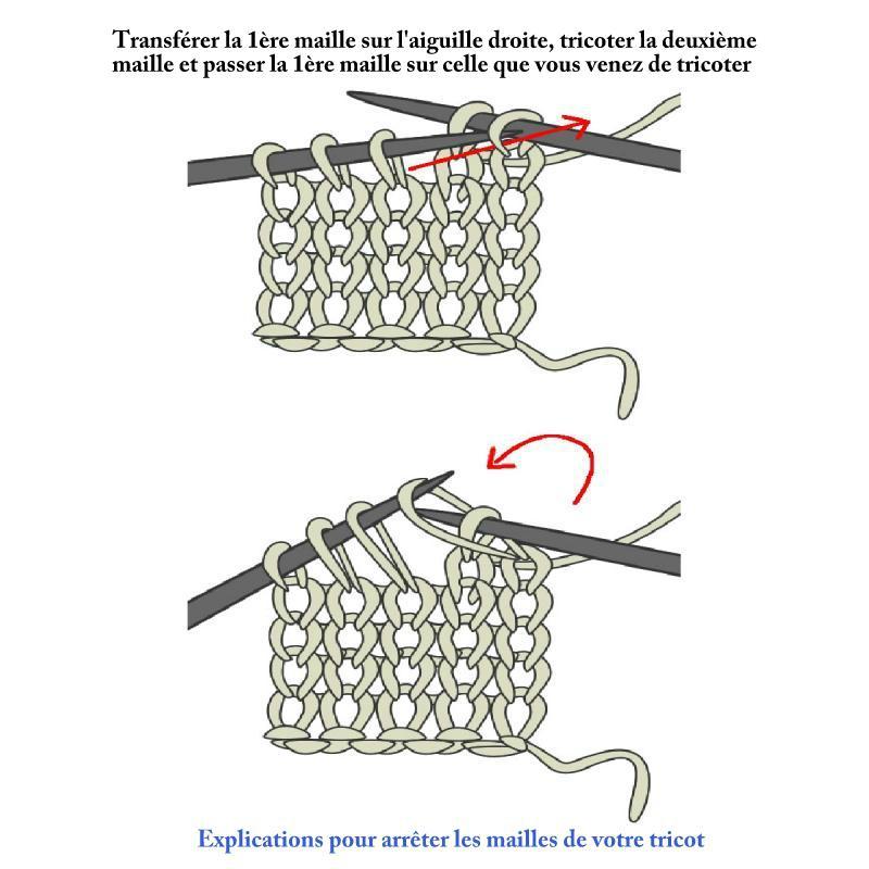 comment apprendre a tricoter facilement laine et tricot. Black Bedroom Furniture Sets. Home Design Ideas